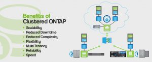 Benefits of Clustered ONTAP